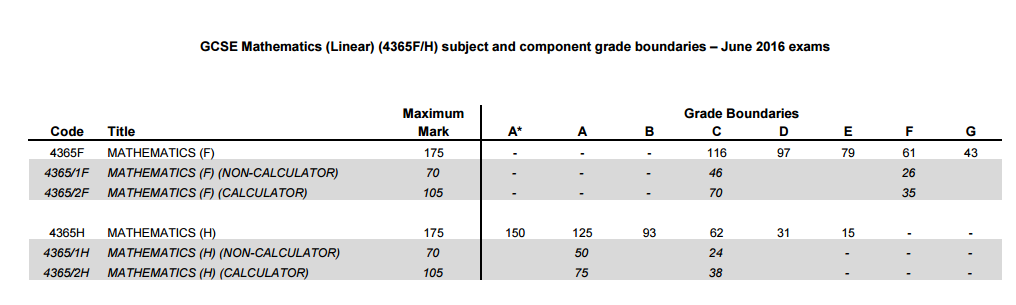 edexcel igcse may 2011 grade boundaries Past exam papers and mark schemes for edexcel chemistry igcse (4ch0) paper 1.